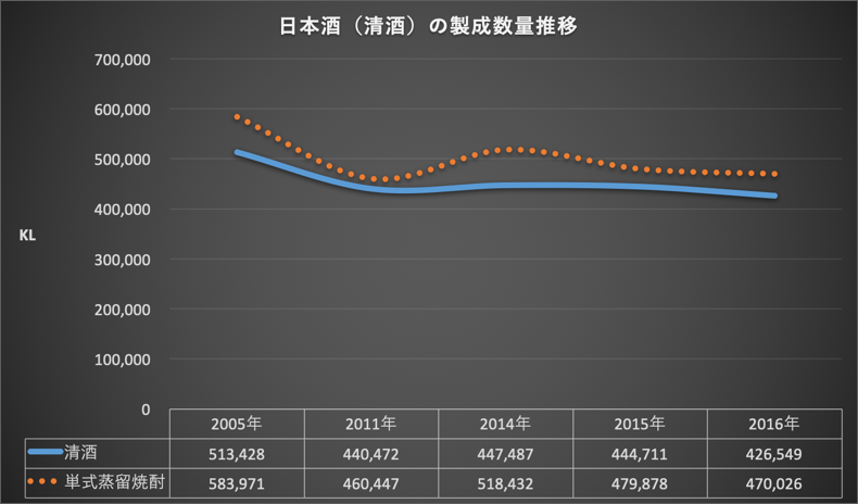 日本酒(清酒)の製成数量推移